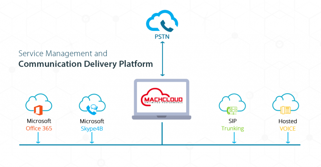 machcloud business-oriented Cloud Computing platform