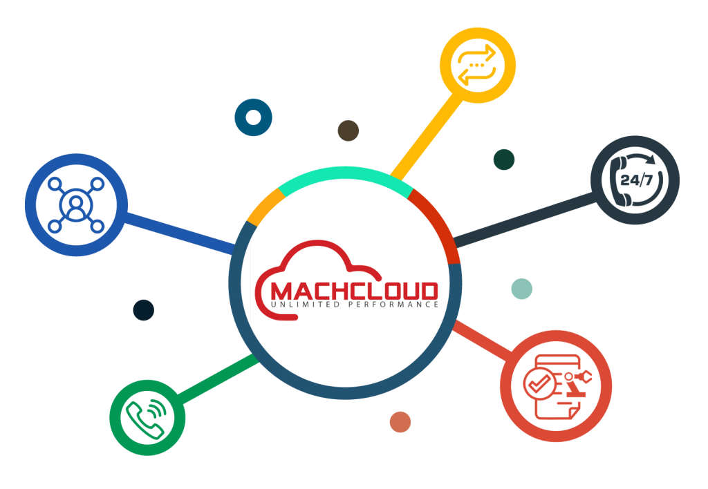 MachCloud stand out from other UC providers
