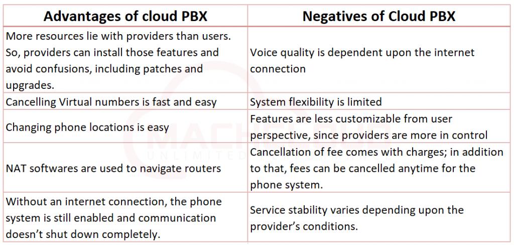 Advantages and disadvantages of cloud PBX comparison