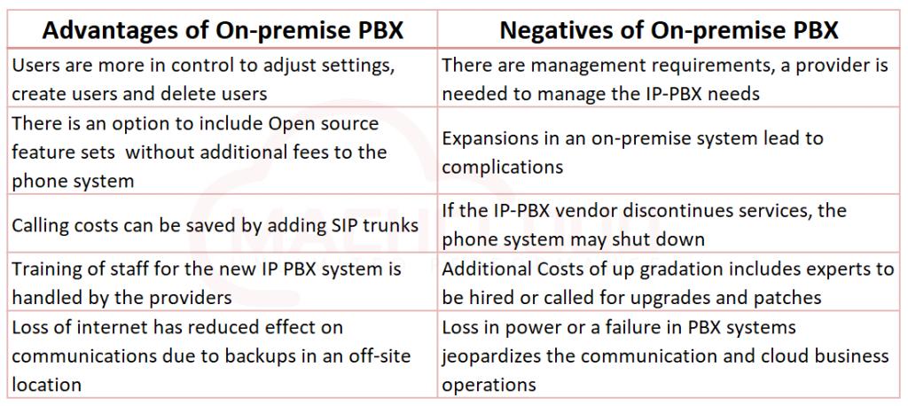 Advantages of On-premise PBX