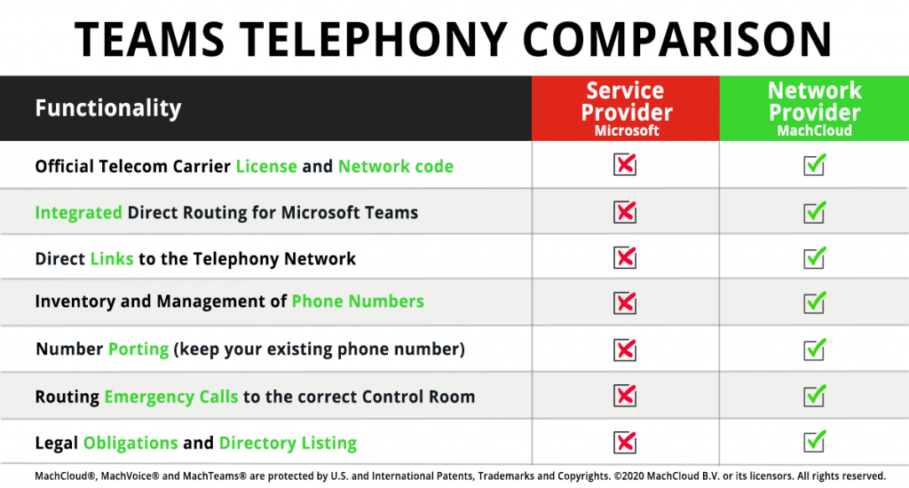 teams telephony comparison